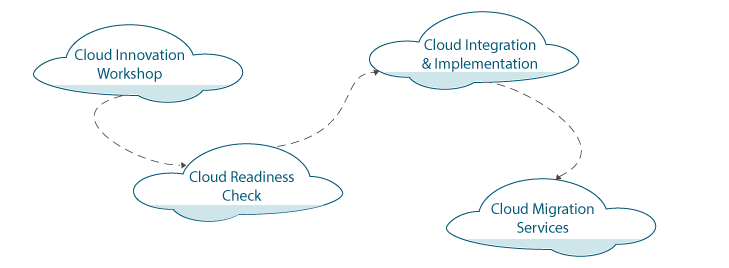 Cloud Migration & Integration – Der Weg zur Cloud-Strategie
